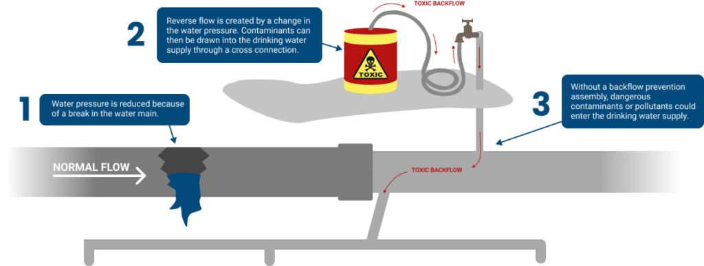 graphic illustrating what backflow is